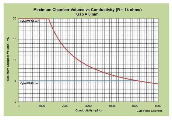 Maximum Chamber Volume vs Conductivity